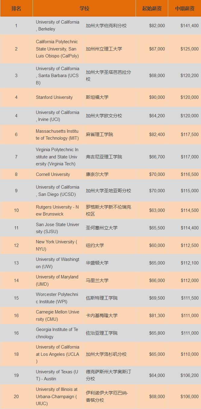 全国计算机专业大学排名,报考顶级计算机专业,就业形势超高